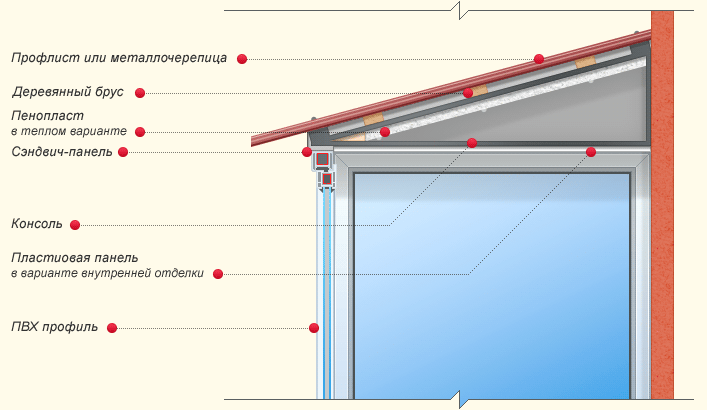 КРЫША НАД БАЛКОНОМ - заказать установку крыши над балконом по выгодной цене в Санкт-Петербурге (СПб).